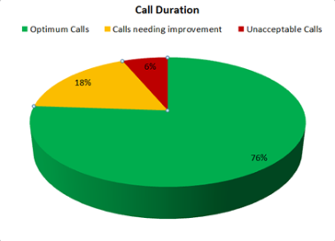 Call Duration