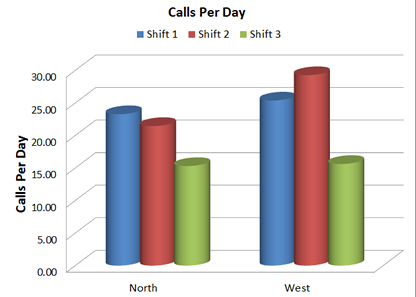 Calls Per Day