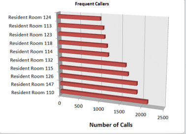 Frequent Callers